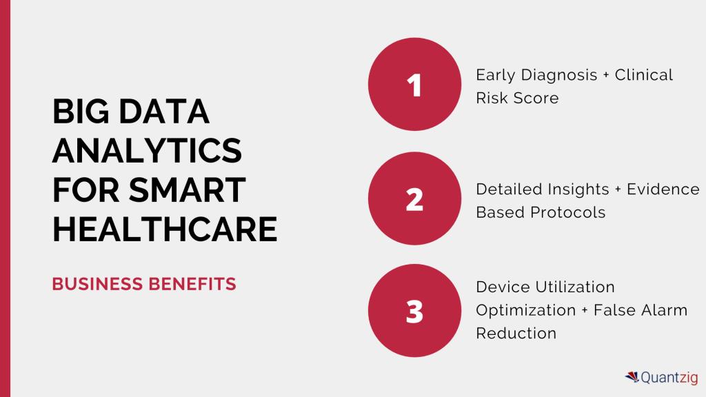 big data analytics for smart healthcare