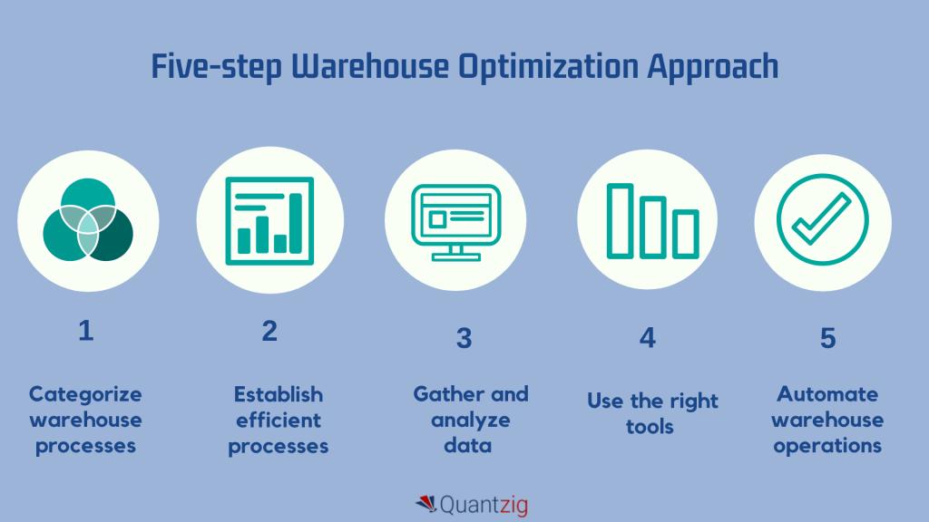 A Holistic Guide to Warehouse Optimization