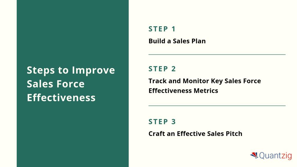 sales force effectiveness