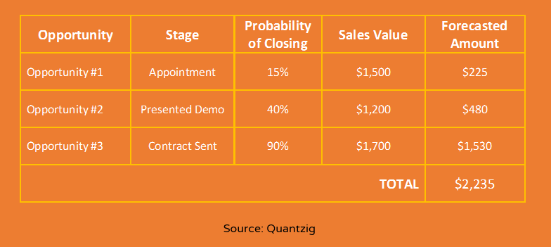 Sales Forecasting Opportunity Stage Model