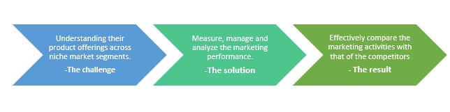QZ-marketing analytics