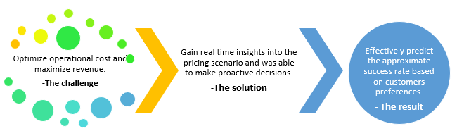 QZ- pricing analytics