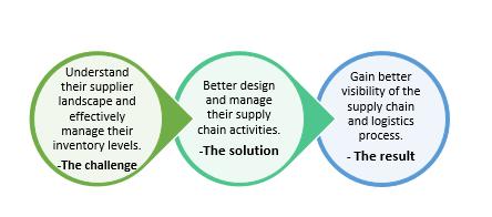 QZ-supply chain analytics