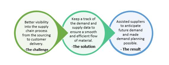 QZ- supply chain