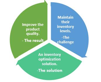QZ- inventory optimization01