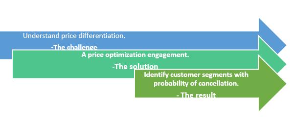 price optimixation