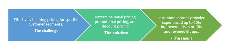 price point optimization