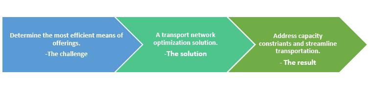 QZ- transport network