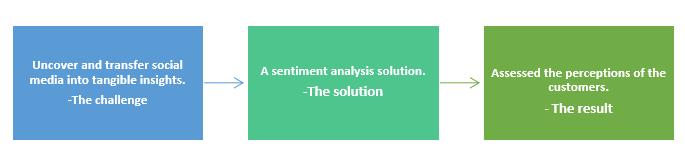 Sentiment analysis-QZ