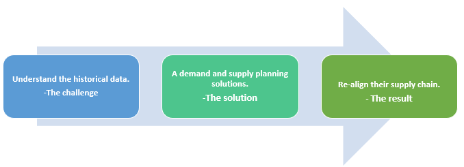 QZ- demand and supply planning