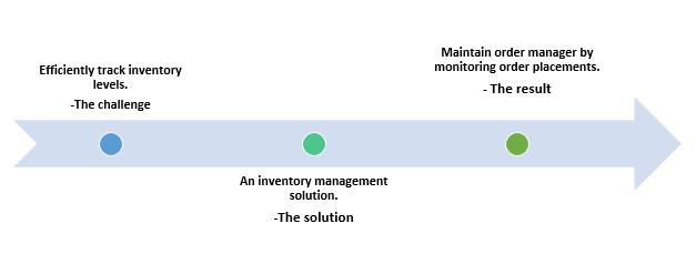 QZ- inventory management