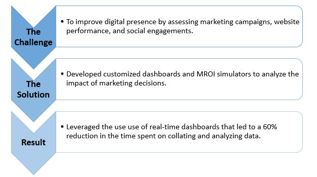 marketing analytics services