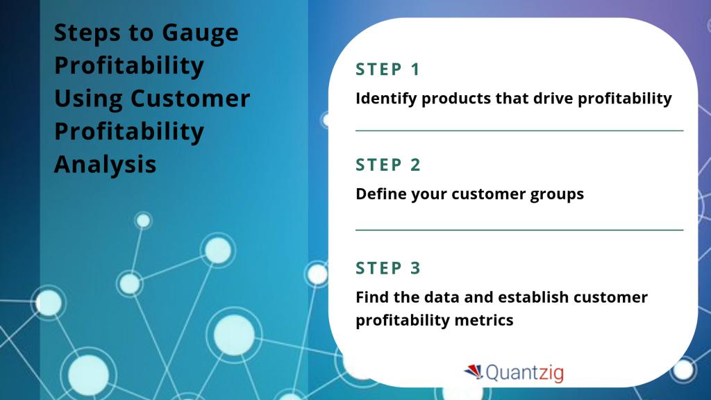 Customer Profitability Analysis