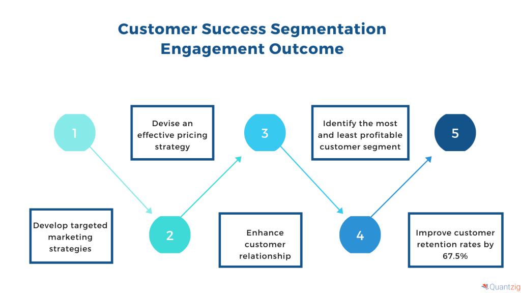 customer success segmentation