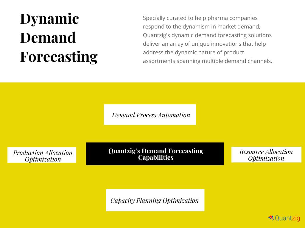 Dynamic Demand Forecasting