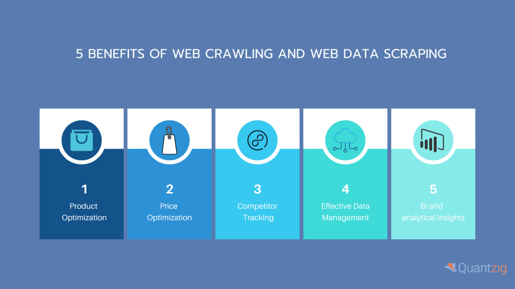 web crawling and scraping